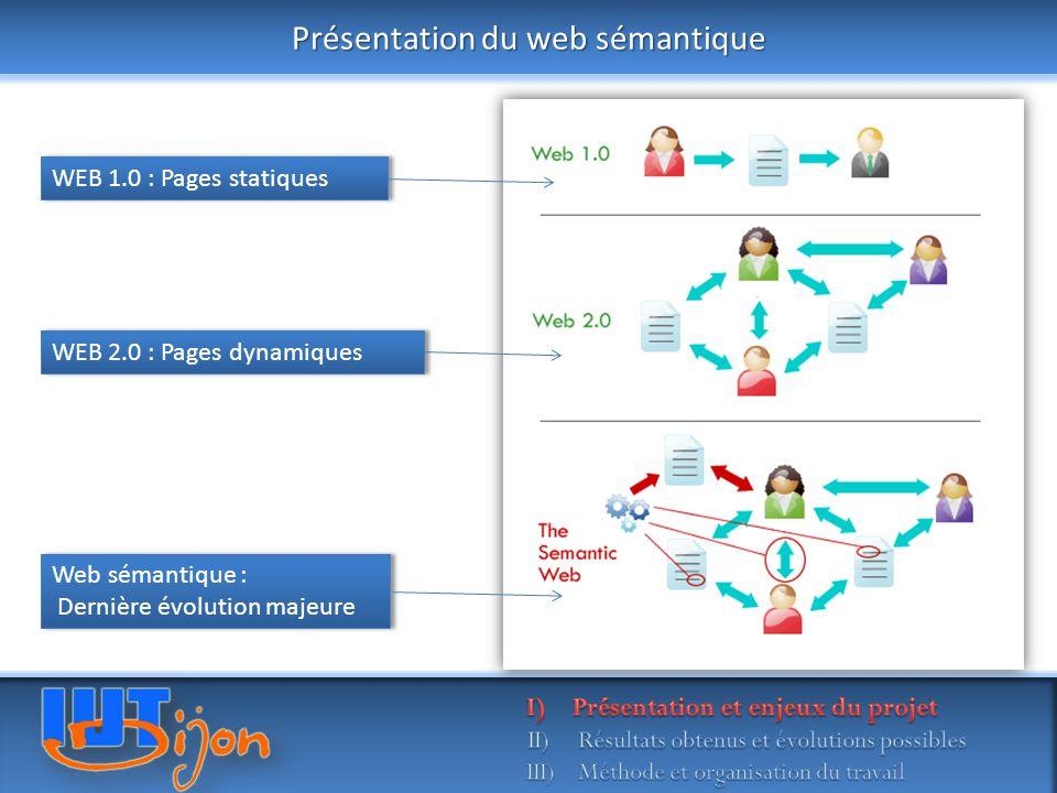 Présentation du web sémantique WEB 1.0 : Pages statiques WEB 2.0 : Pages dynamiques Web sémantique : Dernière évolution majeure Web sémantique : Derni
