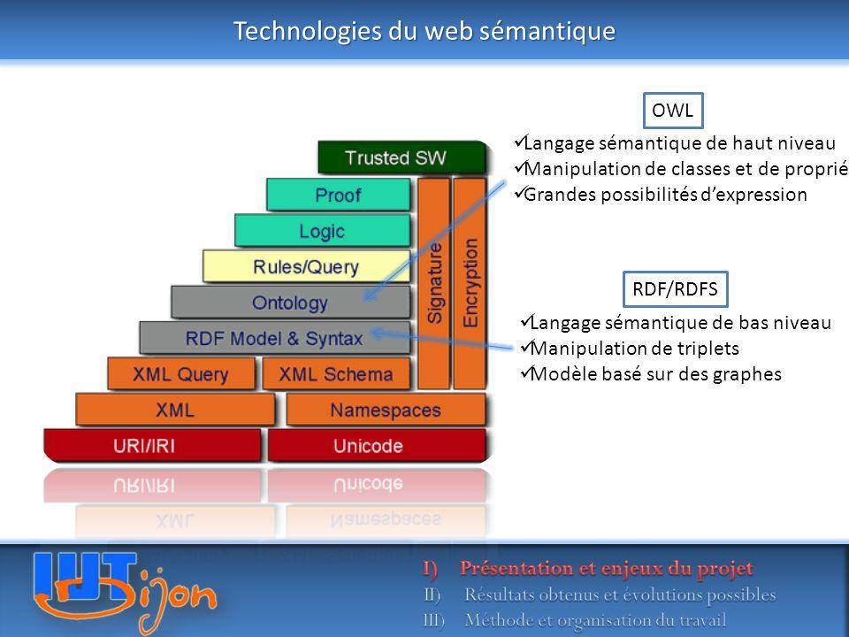Technologies du web sémantique Langage sémantique de haut niveau Manipulation de classes et de propriétés Grandes possibilités d'expression Langage sémantique de bas niveau Manipulation de triplets Modèle basé sur des graphes OWL RDF/RDFS