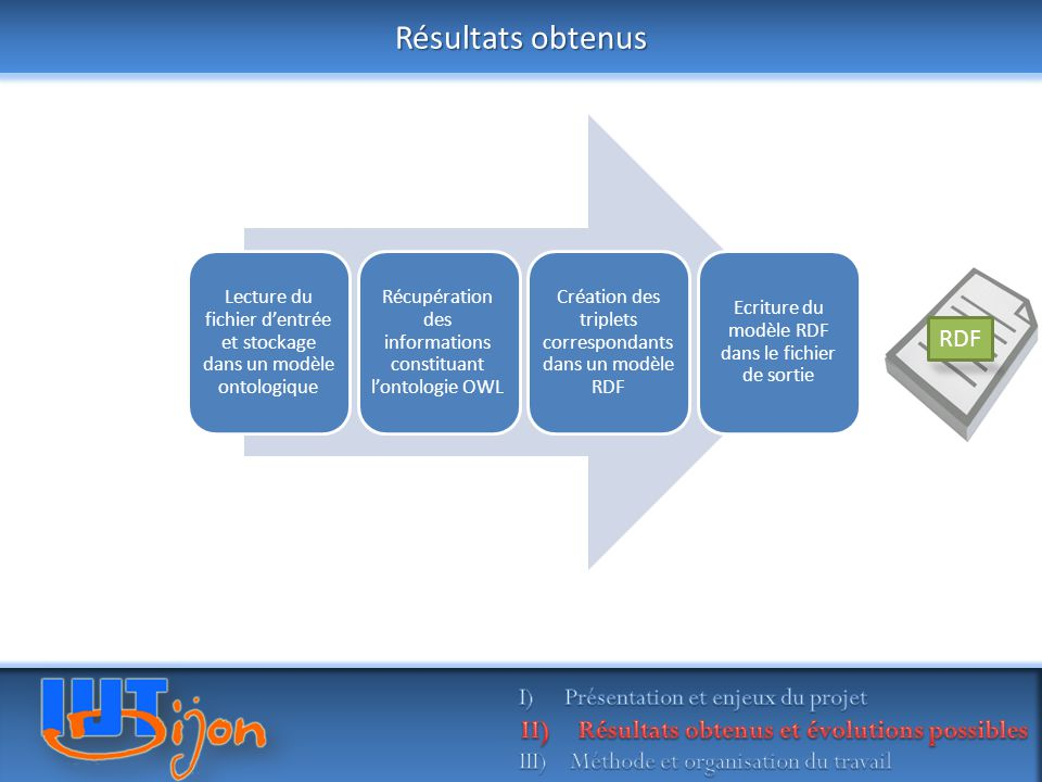 Résultats obtenus Lecture du fichier d'entrée et stockage dans un modèle ontologique Récupération des informations constituant l'ontologie OWL Création des triplets correspondants dans un modèle RDF Ecriture du modèle RDF dans le fichier de sortie OWL RDF
