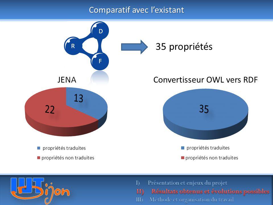 Comparatif avec l'existant JENAConvertisseur OWL vers RDF R D F 35 propriétés