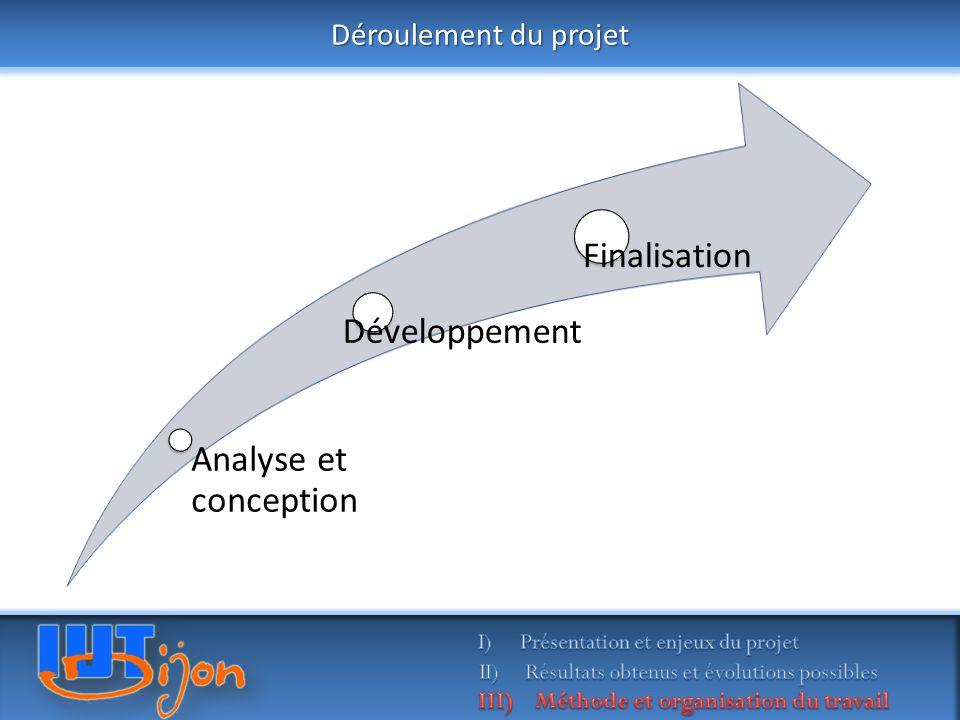 Déroulement du projet Analyse et conception Développement Finalisation