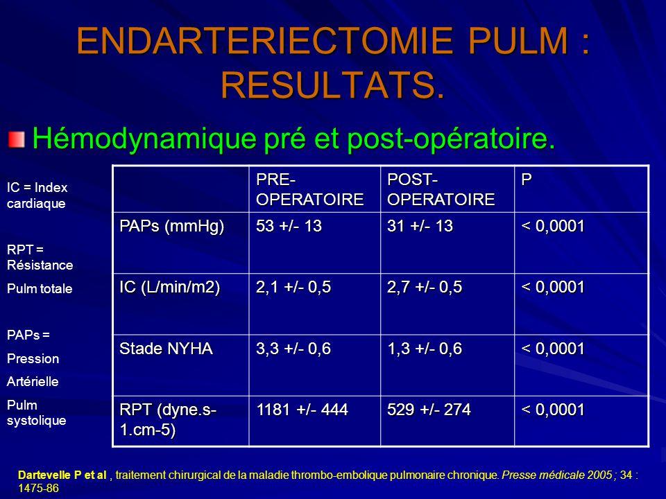 ENDARTERIECTOMIE PULM : RESULTATS. Hémodynamique pré et post-opératoire. Dartevelle P et al, traitement chirurgical de la maladie thrombo-embolique pu