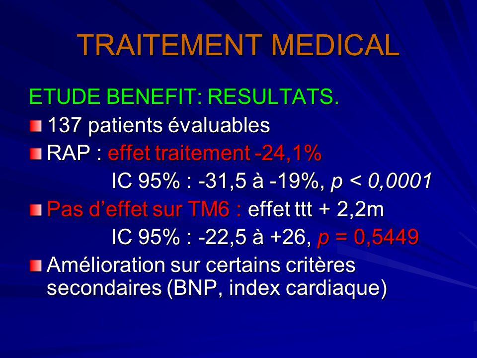 TRAITEMENT MEDICAL ETUDE BENEFIT: RESULTATS. 137 patients évaluables RAP : effet traitement -24,1% IC 95% : -31,5 à -19%, p < 0,0001 IC 95% : -31,5 à