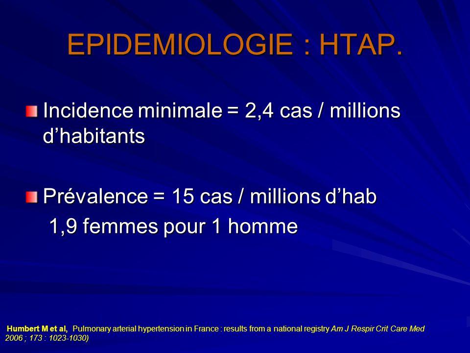 EPIDEMIOLOGIE : HTAP. Incidence minimale = 2,4 cas / millions d'habitants Prévalence = 15 cas / millions d'hab 1,9 femmes pour 1 homme 1,9 femmes pour