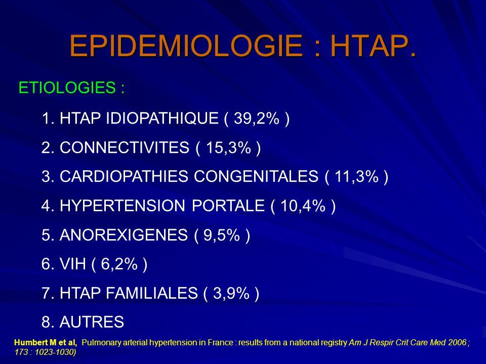 EPIDEMIOLOGIE : HTAP. 1.HTAP IDIOPATHIQUE ( 39,2% ) 2.CONNECTIVITES ( 15,3% ) 3.CARDIOPATHIES CONGENITALES ( 11,3% ) 4.HYPERTENSION PORTALE ( 10,4% )