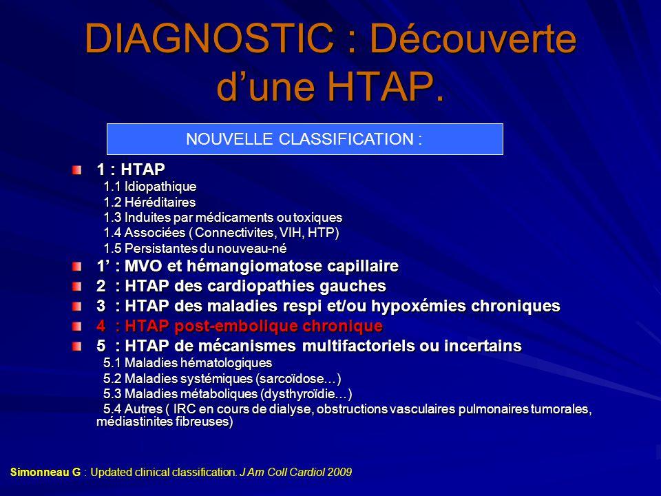 DIAGNOSTIC : Découverte d'une HTAP. 1 : HTAP 1.1 Idiopathique 1.1 Idiopathique 1.2 Héréditaires 1.2 Héréditaires 1.3 Induites par médicaments ou toxiq