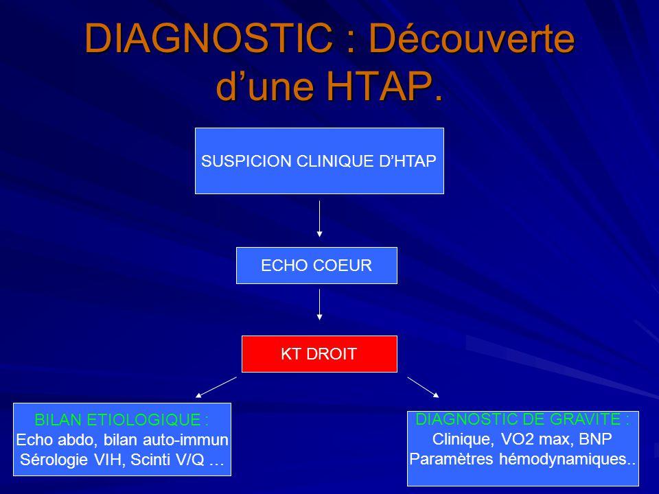ENDARTERIECTOMIE PULM : RESULTATS.Hémodynamique pré et post-opératoire.