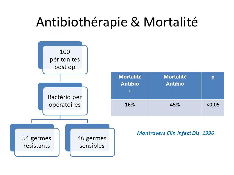 Antibiothérapie & Mortalité Mortalité Antibio + Mortalité Antibio - p 16%45%<0,05 Montravers Clin Infect Dis 1996