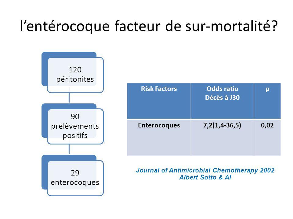 l'entérocoque facteur de sur-mortalité? Risk FactorsOdds ratio Décès à J30 p Enterocoques7,2(1,4-36,5)0,02 Journal of Antimicrobial Chemotherapy 2002