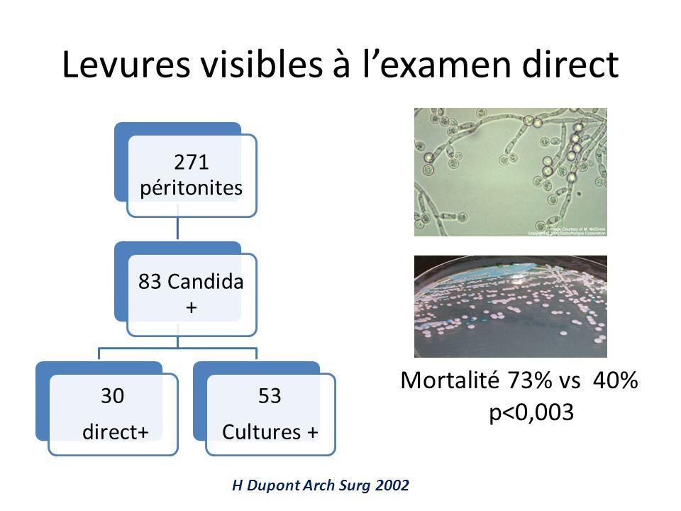 Levures visibles à l'examen direct Mortalité 73% vs 40% p<0,003 H Dupont Arch Surg 2002