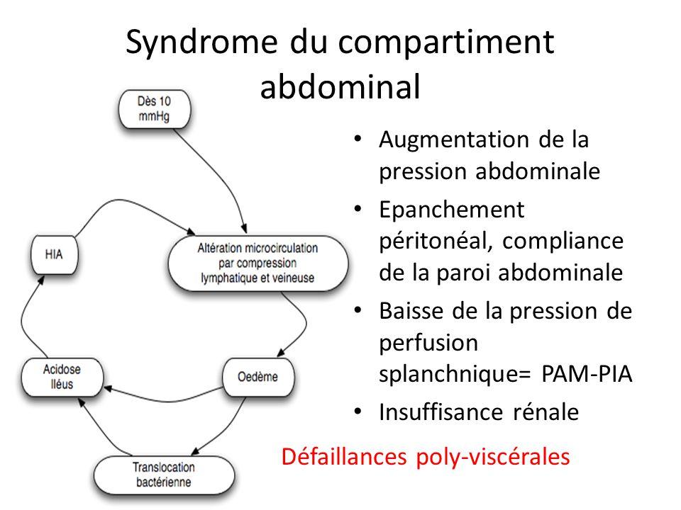 Syndrome du compartiment abdominal Augmentation de la pression abdominale Epanchement péritonéal, compliance de la paroi abdominale Baisse de la press