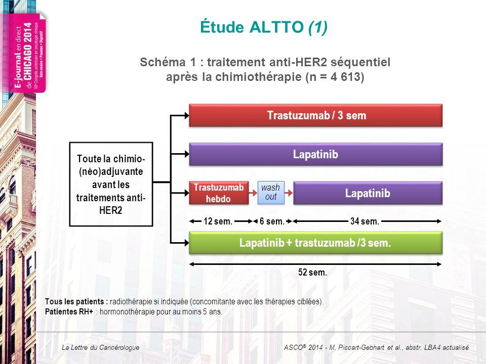 La Lettre du Cancérologue Étude ALTTO (1) ASCO ® 2014 - M. Piccart-Gebhart et al., abstr. LBA4 actualisé Tous les patients : radiothérapie si indiquée