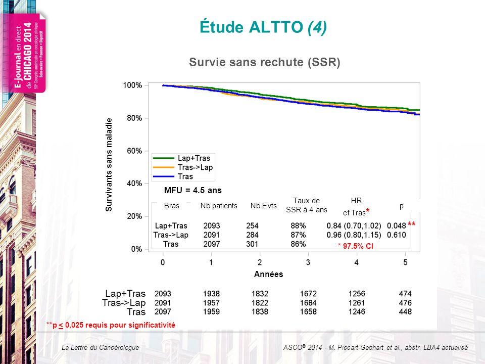 La Lettre du Cancérologue MFU = 4.5 ans Étude ALTTO (4) * 97.5% CI ASCO ® 2014 - M. Piccart-Gebhart et al., abstr. LBA4 actualisé Survie sans rechute
