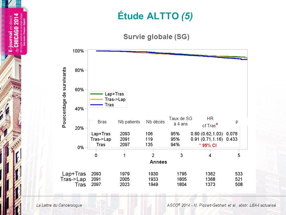 La Lettre du Cancérologue * * 95% CI Survie globale (SG) Étude ALTTO (5) MFU = 4.5 ans ASCO ® 2014 - M. Piccart-Gebhart et al., abstr. LBA4 actualisé