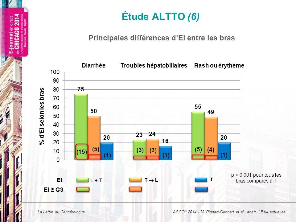 La Lettre du Cancérologue L + T % d'EI selon les bras EI T  L T p < 0,001 pour tous les bras comparés à T DiarrhéeTroubles hépatobiliairesRash ou érythème EI ≥ G3 (15) (1) (5) (1) (3) (1) (4) (3) Principales différences d'EI entre les bras Étude ALTTO (6) ASCO ® 2014 - M.