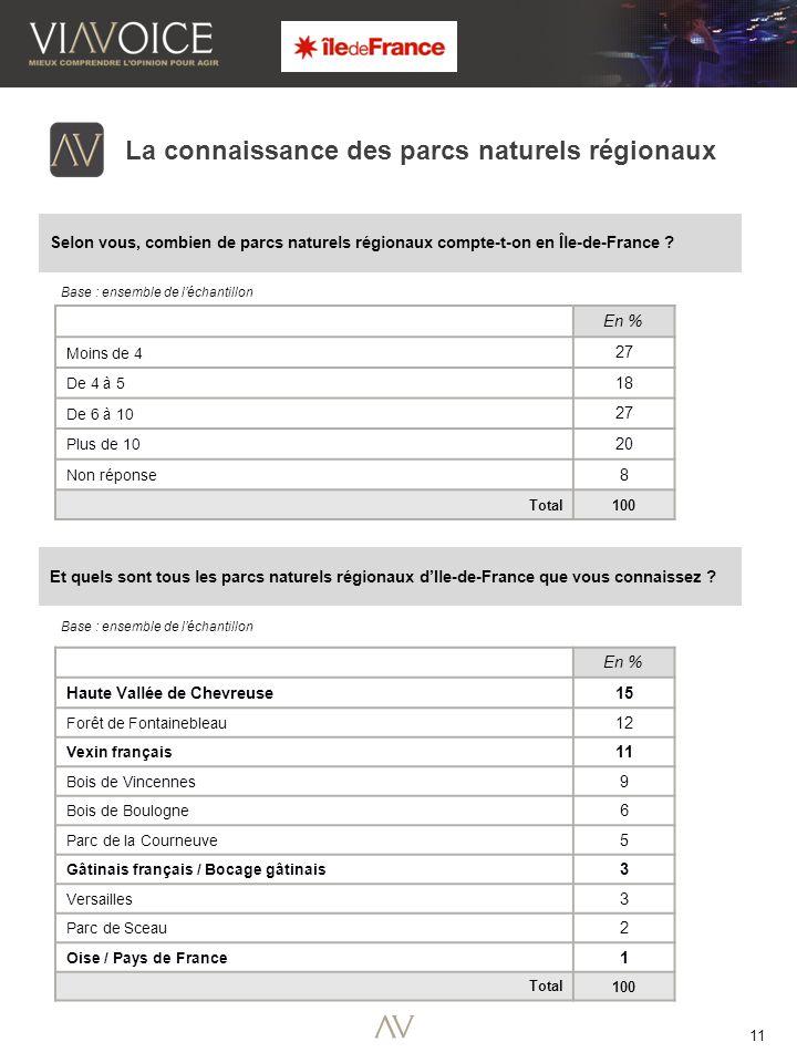 11 Base : ensemble de l'échantillon La connaissance des parcs naturels régionaux Selon vous, combien de parcs naturels régionaux compte-t-on en Île-de-France .