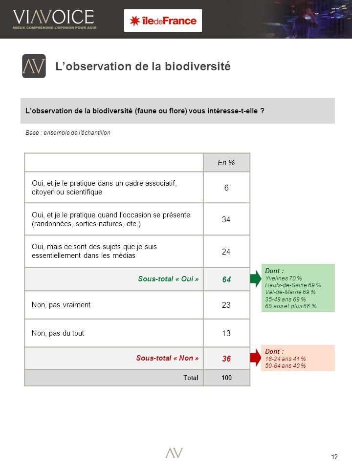 12 En % Oui, et je le pratique dans un cadre associatif, citoyen ou scientifique 6 Oui, et je le pratique quand l'occasion se présente (randonnées, sorties natures, etc.) 34 Oui, mais ce sont des sujets que je suis essentiellement dans les médias 24 Sous-total « Oui » 64 Non, pas vraiment 23 Non, pas du tout 13 Sous-total « Non » 36 Total 100 Base : ensemble de l'échantillon L'observation de la biodiversité L'observation de la biodiversité (faune ou flore) vous intéresse-t-elle .