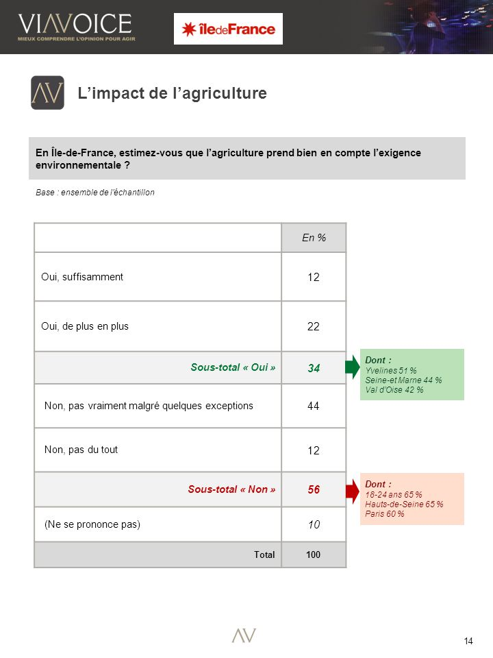 14 Base : ensemble de l'échantillon L'impact de l'agriculture En Île-de-France, estimez-vous que l'agriculture prend bien en compte l'exigence environnementale .