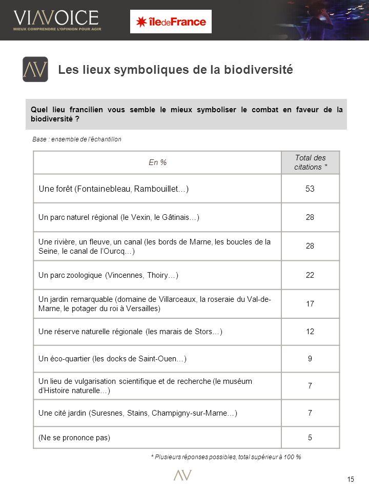 15 Quel lieu francilien vous semble le mieux symboliser le combat en faveur de la biodiversité .