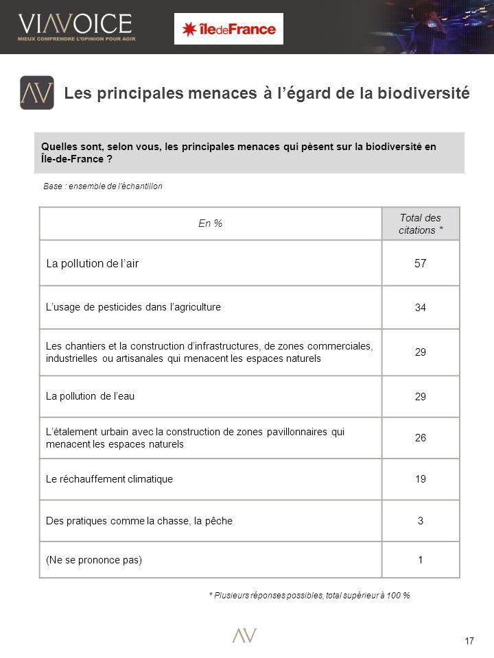 17 Quelles sont, selon vous, les principales menaces qui pèsent sur la biodiversité en Île-de-France .
