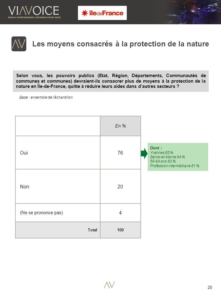 20 Base : ensemble de l'échantillon Les moyens consacrés à la protection de la nature En % Oui 76 Non 20 (Ne se prononce pas) 4 Total 100 Dont : Yvelines 85 % Seine-et-Marne 84 % 50-64 ans 83 % Profession intermédiaire 81 % Selon vous, les pouvoirs publics (Etat, Région, Départements, Communautés de communes et communes) devraient-ils consacrer plus de moyens à la protection de la nature en Île-de-France, quitte à réduire leurs aides dans d'autres secteurs