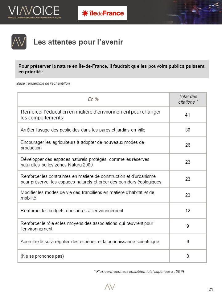 21 Pour préserver la nature en Île-de-France, il faudrait que les pouvoirs publics puissent, en priorité : Les attentes pour l'avenir En % Total des citations * Renforcer l'éducation en matière d'environnement pour changer les comportements 41 Arrêter l'usage des pesticides dans les parcs et jardins en ville 30 Encourager les agriculteurs à adopter de nouveaux modes de production 26 Développer des espaces naturels protégés, comme les réserves naturelles ou les zones Natura 2000 23 Renforcer les contraintes en matière de construction et d'urbanisme pour préserver les espaces naturels et créer des corridors écologiques 23 Modifier les modes de vie des franciliens en matière d'habitat et de mobilité 23 Renforcer les budgets consacrés à l'environnement 12 Renforcer le rôle et les moyens des associations qui œuvrent pour l'environnement 9 Accroître le suivi régulier des espèces et la connaissance scientifique 6 (Ne se prononce pas) 3 Base : ensemble de l'échantillon * Plusieurs réponses possibles, total supérieur à 100 %