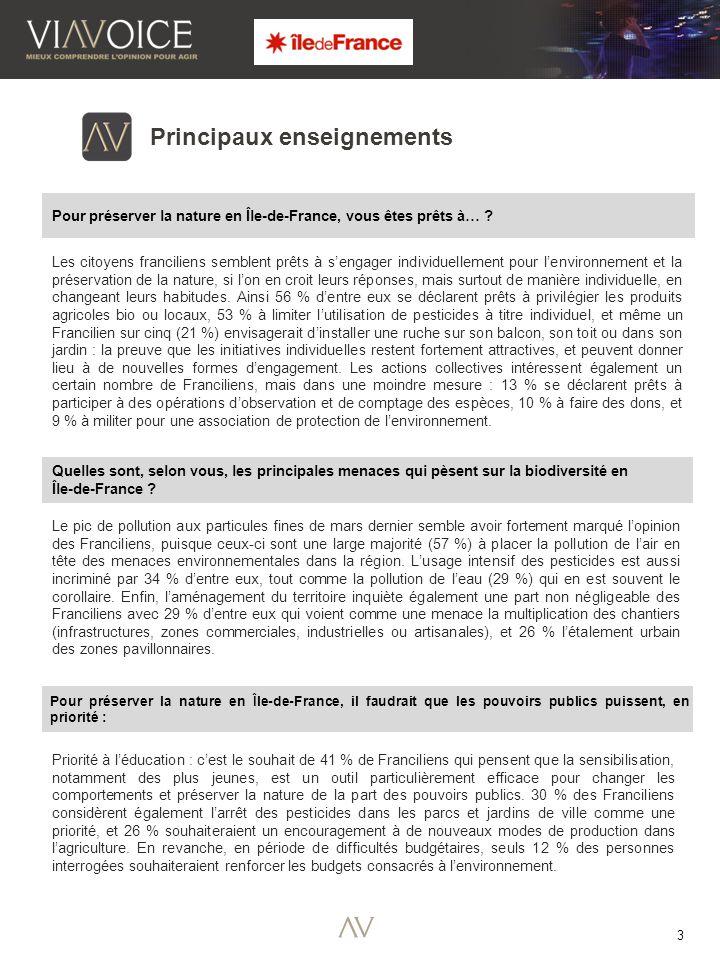 3 Le pic de pollution aux particules fines de mars dernier semble avoir fortement marqué l'opinion des Franciliens, puisque ceux-ci sont une large majorité (57 %) à placer la pollution de l'air en tête des menaces environnementales dans la région.