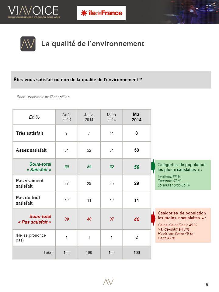 6 Catégories de population les plus « satisfaites » : Yvelines 78 % Essonne 67 % 65 ans et plus 65 % La qualité de l'environnement Êtes-vous satisfait ou non de la qualité de l'environnement .
