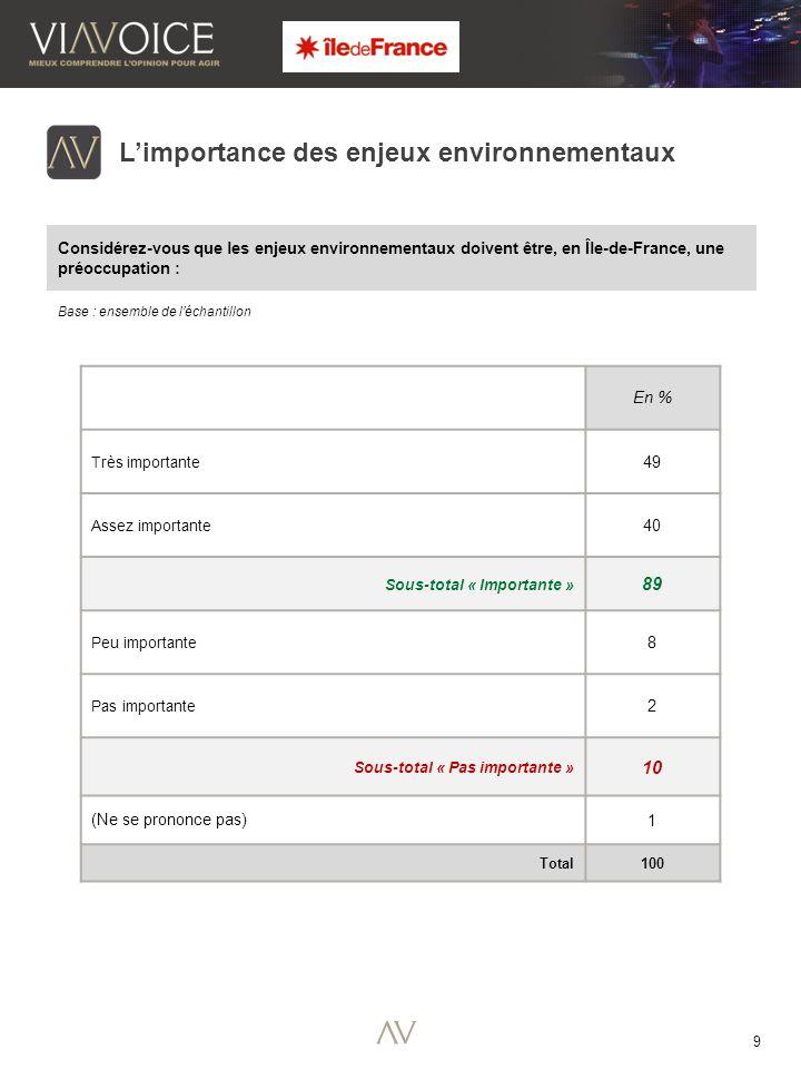 9 Base : ensemble de l'échantillon L'importance des enjeux environnementaux Considérez-vous que les enjeux environnementaux doivent être, en Île-de-France, une préoccupation : En % Très importante 49 Assez importante 40 Sous-total « Importante » 89 Peu importante 8 Pas importante 2 Sous-total « Pas importante » 10 (Ne se prononce pas) 1 Total 100