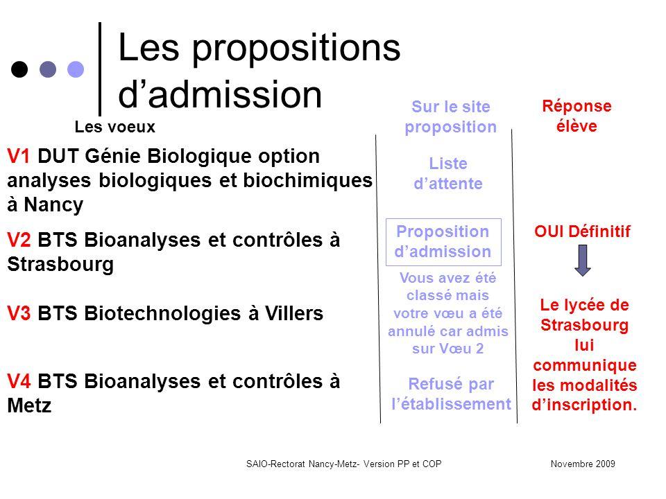 Novembre 2009SAIO-Rectorat Nancy-Metz- Version PP et COP Les propositions d'admission Sur le site proposition Liste d'attente Réponse élève OUI Défini