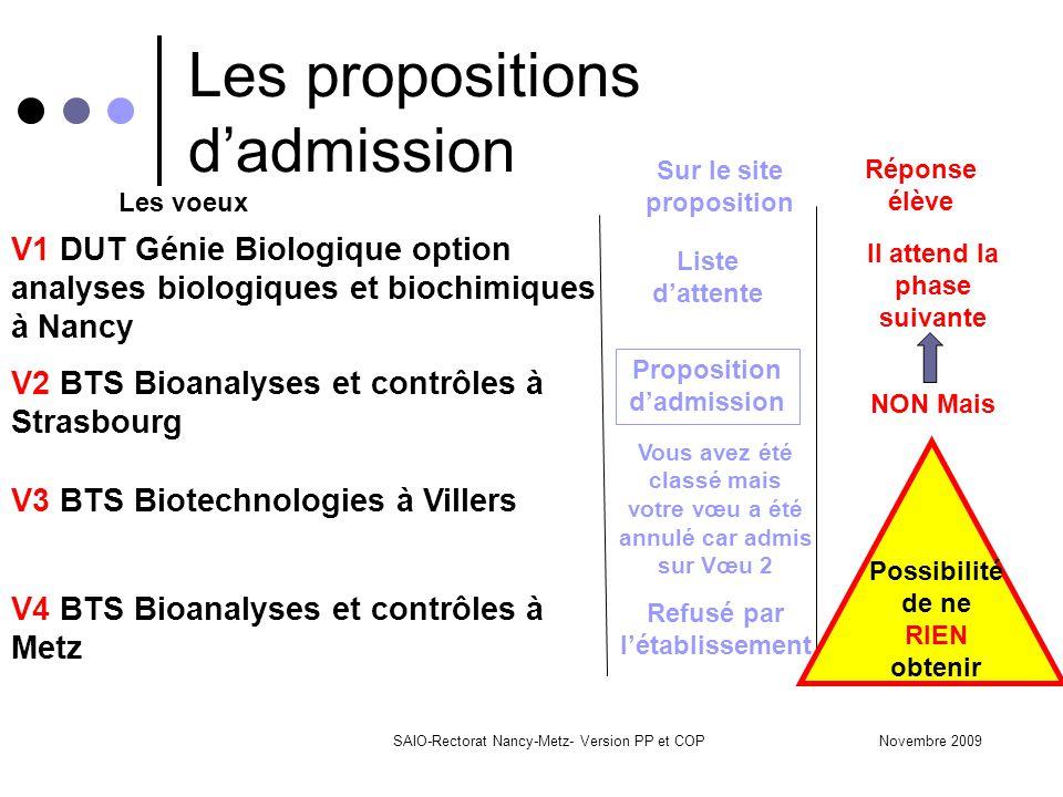 Novembre 2009SAIO-Rectorat Nancy-Metz- Version PP et COP Les propositions d'admission Sur le site proposition Liste d'attente Réponse élève Il attend la phase suivante Les voeux NON Mais Proposition d'admission V1 DUT Génie Biologique option analyses biologiques et biochimiques à Nancy V2 BTS Bioanalyses et contrôles à Strasbourg V3 BTS Biotechnologies à Villers Vous avez été classé mais votre vœu a été annulé car admis sur Vœu 2 V4 BTS Bioanalyses et contrôles à Metz Refusé par l'établissement Possibilité de ne RIEN obtenir