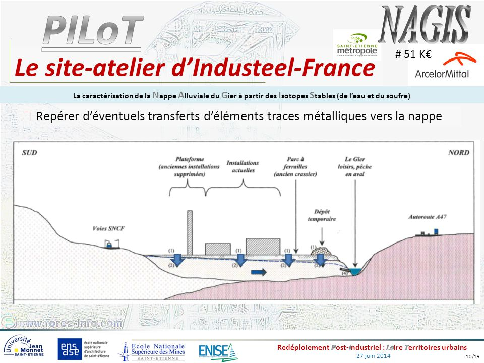27 juin 2014 Le site-atelier d'Industeel-France Repérer d'éventuels transferts d'éléments traces métalliques vers la nappe # 51 K€ La caractérisation