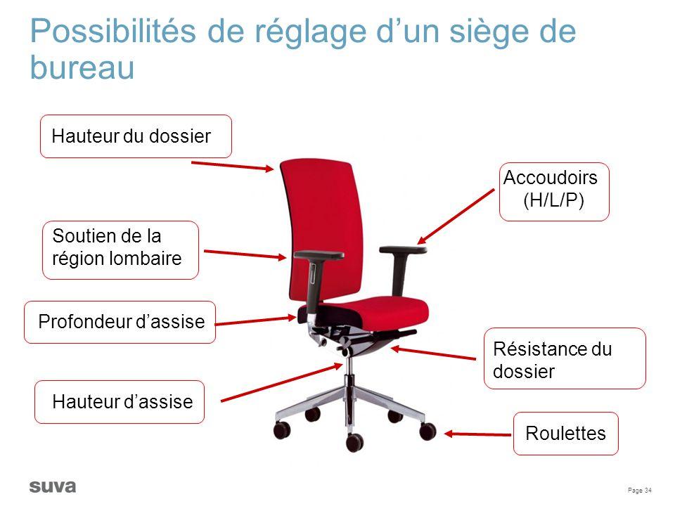 Page 34 Possibilités de réglage d'un siège de bureau Profondeur d'assise Soutien de la région lombaire Roulettes Accoudoirs (H/L/P) Résistance du doss