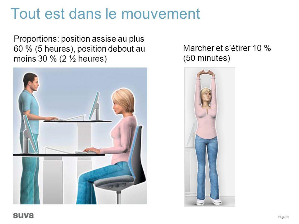 Page 39 Tout est dans le mouvement Proportions: position assise au plus 60 % (5 heures), position debout au moins 30 % (2 ½ heures) Marcher et s'étire