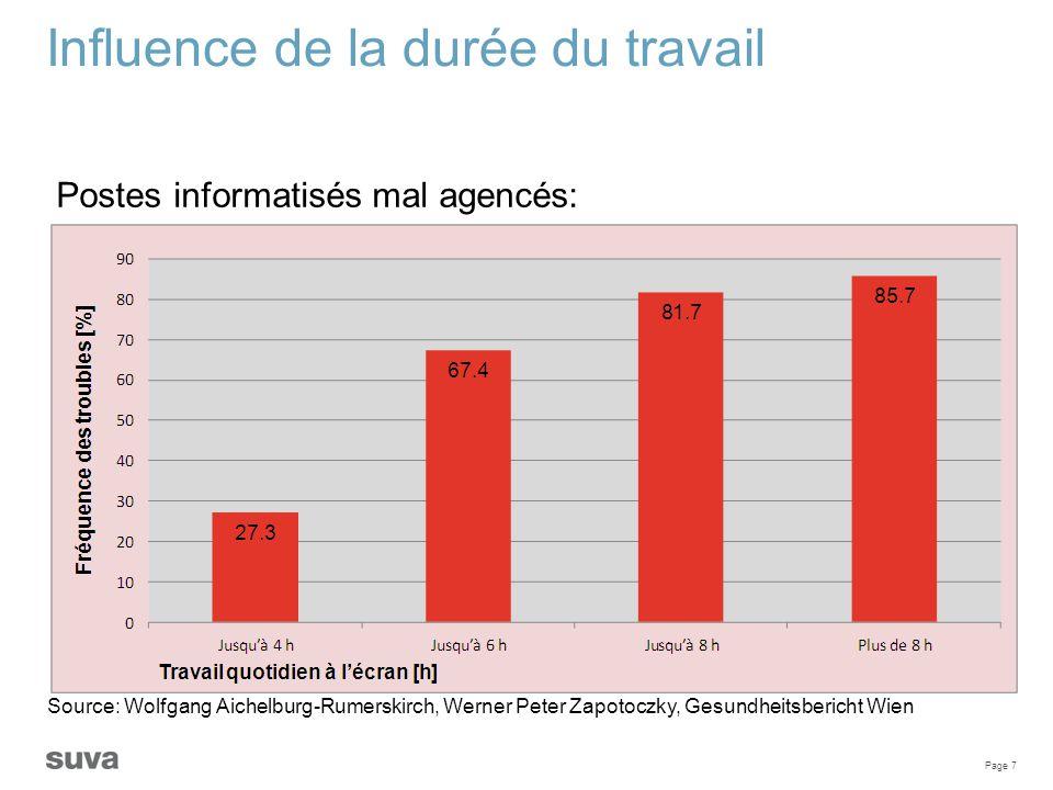 Page 7 Influence de la durée du travail Postes informatisés mal agencés: Source: Wolfgang Aichelburg-Rumerskirch, Werner Peter Zapotoczky, Gesundheits