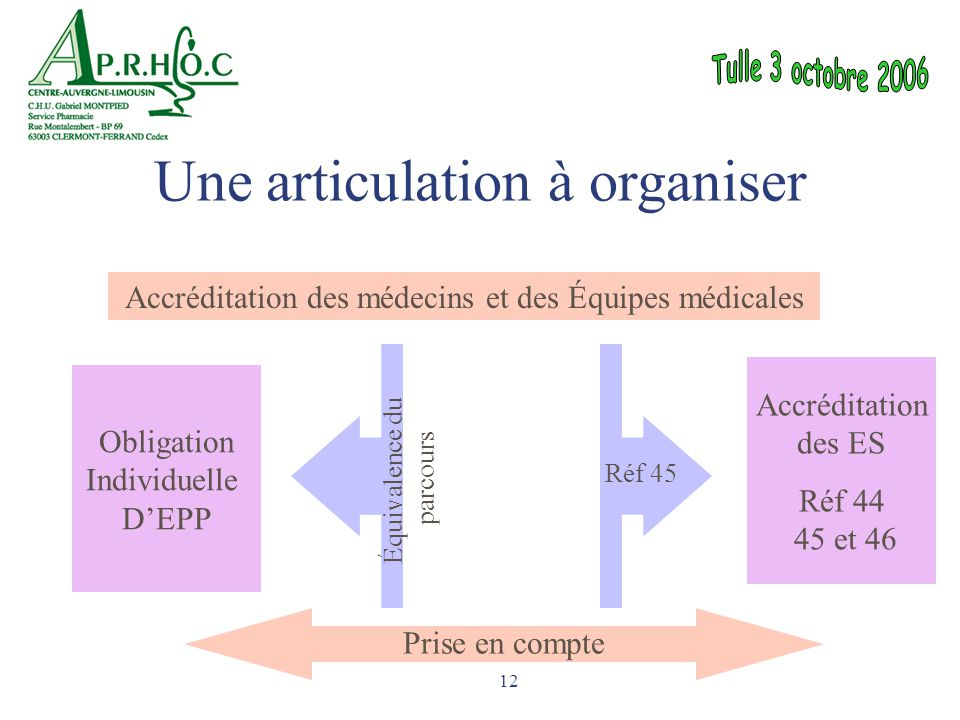 12 Une articulation à organiser Accréditation des médecins et des Équipes médicales Accréditation des ES Réf 44 45 et 46 Obligation Individuelle D'EPP
