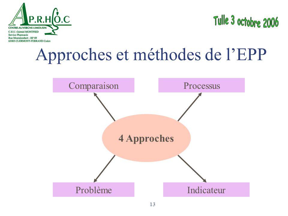 13 4 Approches ComparaisonProcessus ProblèmeIndicateur Approches et méthodes de l'EPP