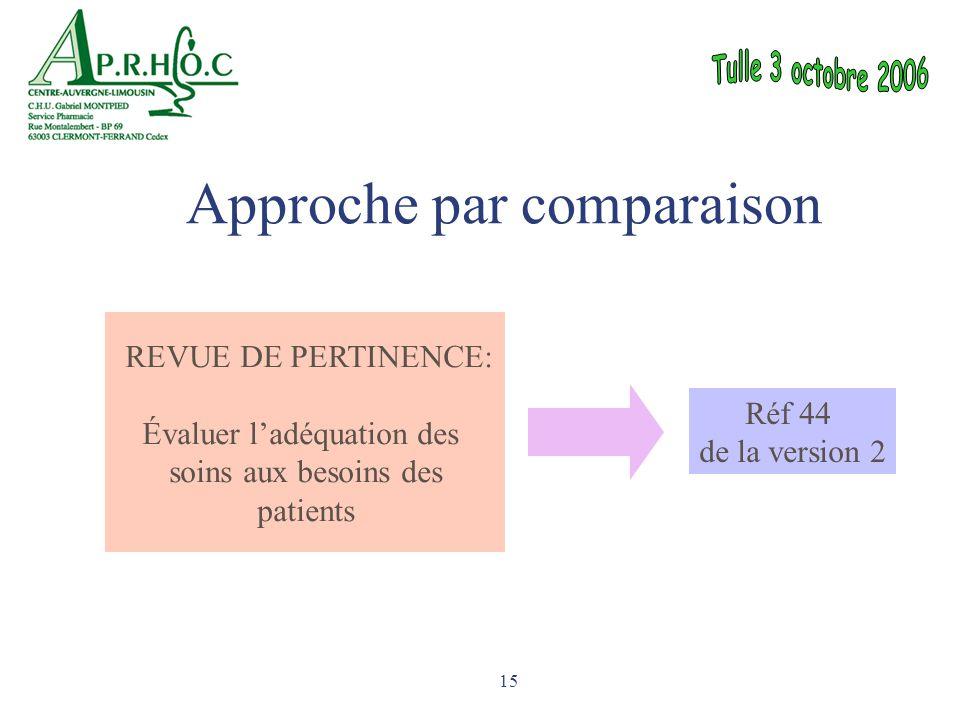 15 REVUE DE PERTINENCE: Évaluer l'adéquation des soins aux besoins des patients Réf 44 de la version 2 Approche par comparaison