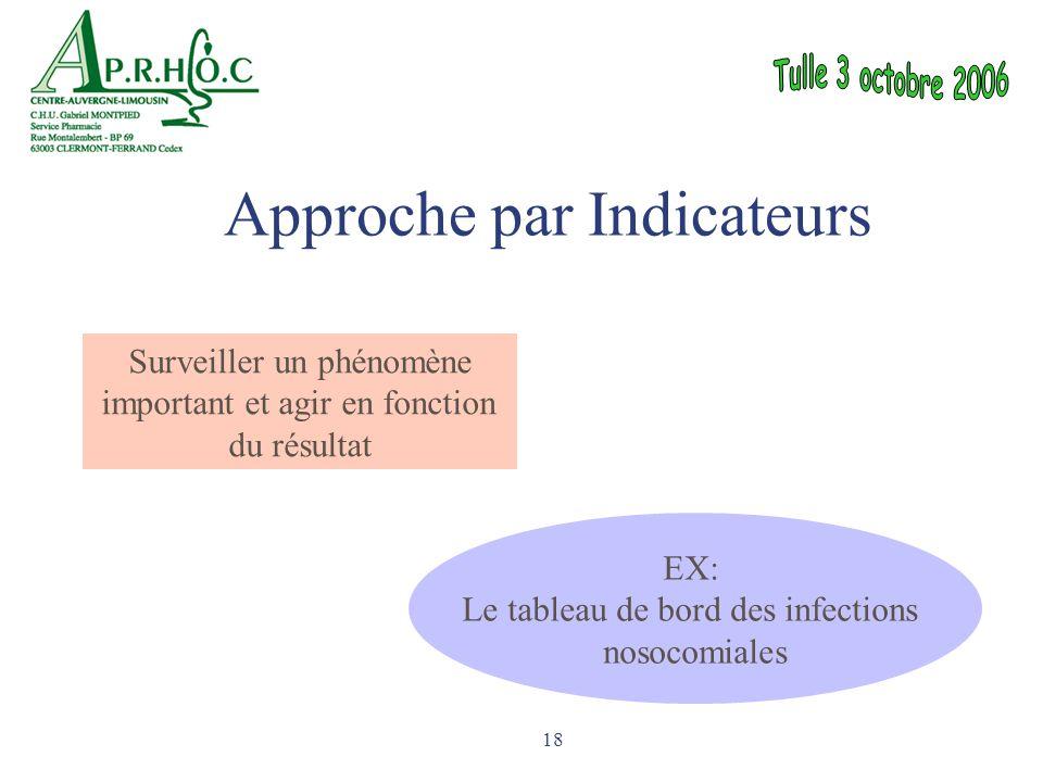 18 Surveiller un phénomène important et agir en fonction du résultat EX: Le tableau de bord des infections nosocomiales Approche par Indicateurs