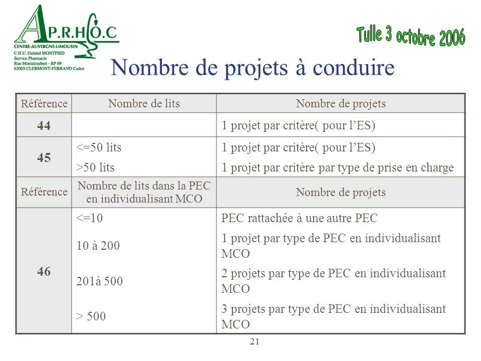 21 Référence Nombre de litsNombre de projets 44 1 projet par critère( pour l'ES) 45 <=50 lits1 projet par critère( pour l'ES) >50 lits1 projet par cri