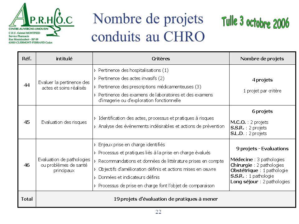 22 Nombre de projets conduits au CHRO