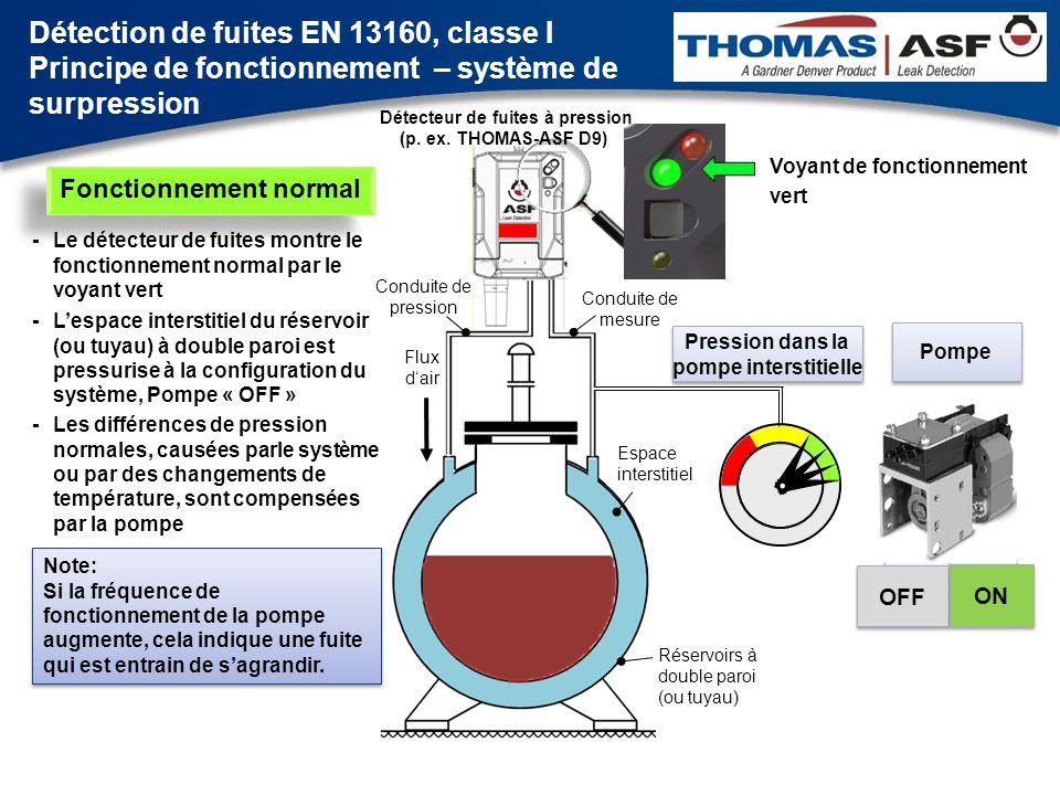 … dans la paroi externe du réservoir ou OFF ON Flux d'air OFF ON Une fuite dans le système … -L'air est pressé dans le réservoir à travers la paroi intérieure (ou après extérieure) - Le niveau de pression dans l espace interstitiel diminue - Au point de consigne « pump ON », la pompe démarre - La pompe ne peut pas équilibrer la fuite, le niveau de pression change vers le point de consigne « alarme ON » - La situation d alarme est indiquée par un voyant rouge et une sonnerie d alarme - Désactiver la sonnerie, téléphoner au service d entretien Interrupteur de sonnerie d'alarme Une sonnerie désactivée est indiquée par un voyant jaune Voyant de fonctionnement vert Temps de prévention … dans la paroi externe du réservoir Détecteur de fuites à pression (p.