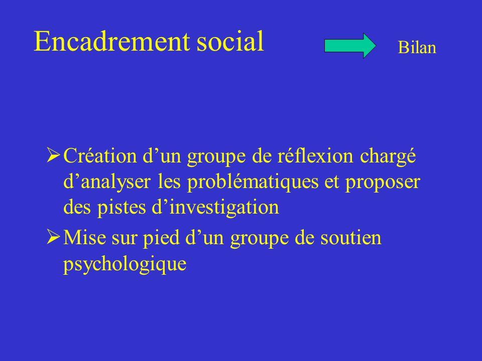 Encadrement social  Création d'un groupe de réflexion chargé d'analyser les problématiques et proposer des pistes d'investigation  Mise sur pied d'un groupe de soutien psychologique Bilan