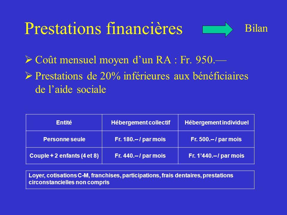 Prestations financières  Coût mensuel moyen d'un RA : Fr.