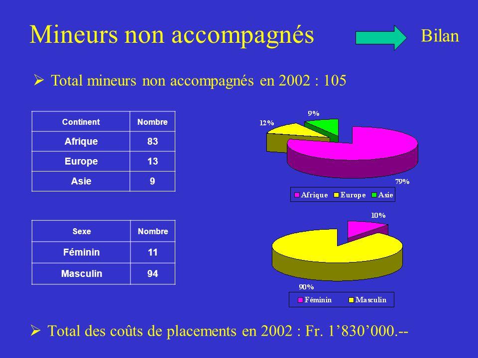 Mineurs non accompagnés  Total des coûts de placements en 2002 : Fr.