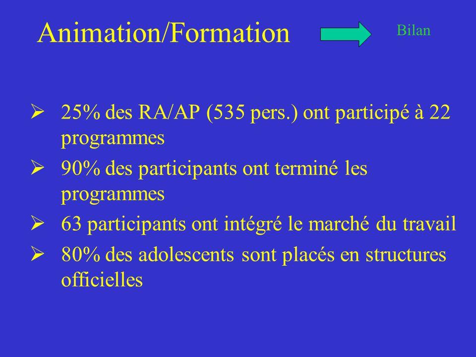 Animation/Formation  25% des RA/AP (535 pers.) ont participé à 22 programmes  90% des participants ont terminé les programmes  63 participants ont intégré le marché du travail  80% des adolescents sont placés en structures officielles Bilan