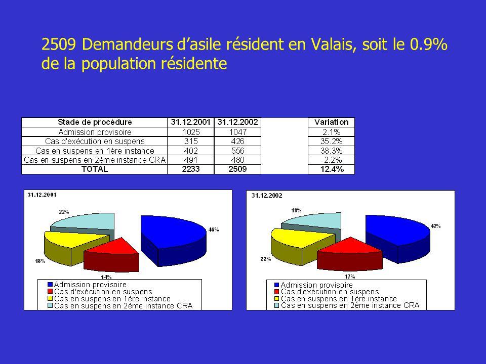2509 Demandeurs d'asile résident en Valais, soit le 0.9% de la population résidente