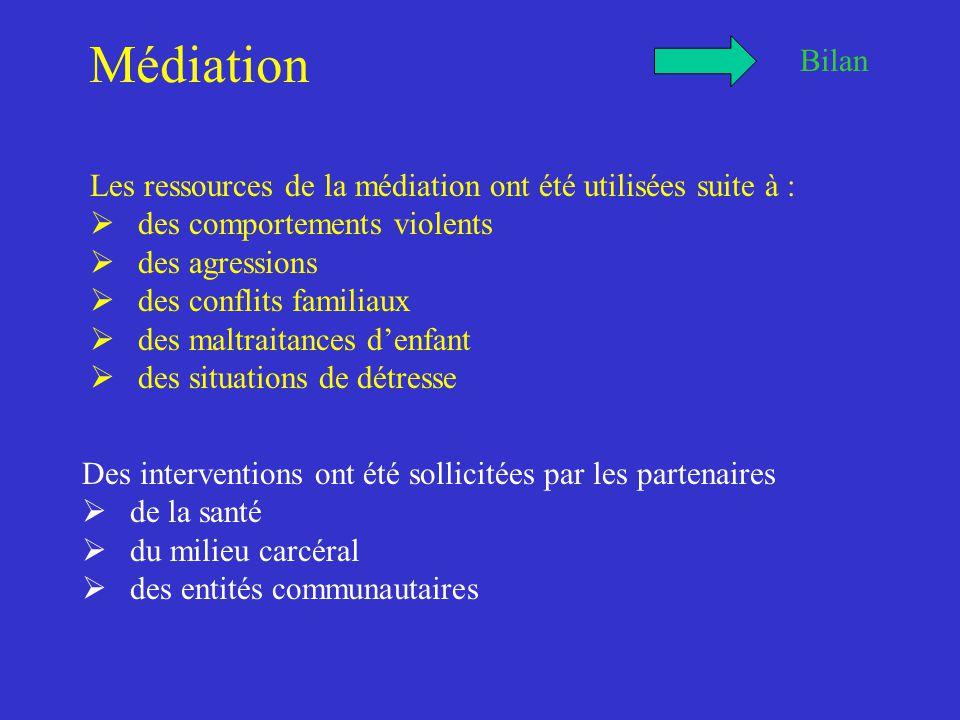 Médiation Bilan Les ressources de la médiation ont été utilisées suite à :  des comportements violents  des agressions  des conflits familiaux  des maltraitances d'enfant  des situations de détresse Des interventions ont été sollicitées par les partenaires  de la santé  du milieu carcéral  des entités communautaires