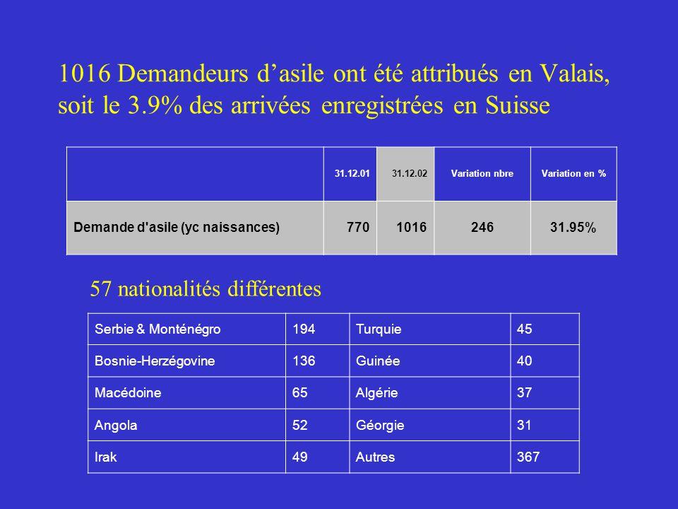 1016 Demandeurs d'asile ont été attribués en Valais, soit le 3.9% des arrivées enregistrées en Suisse 57 nationalités différentes Serbie & Monténégro194Turquie45 Bosnie-Herzégovine136Guinée40 Macédoine65Algérie37 Angola52Géorgie31 Irak49Autres367 31.12.0131.12.02Variation nbreVariation en % Demande d asile (yc naissances)770101624631.95%