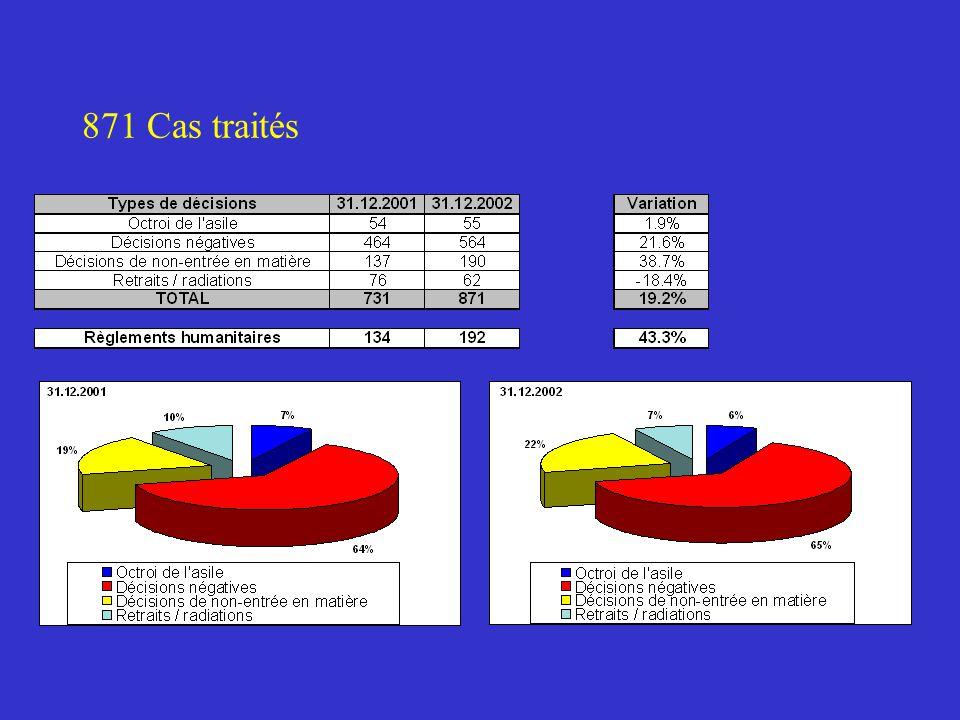 871 Cas traités